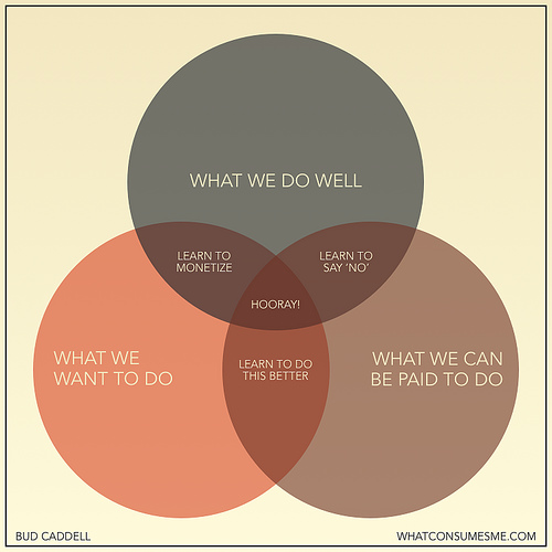 How-to-be-happy-in-business-venn-diagram